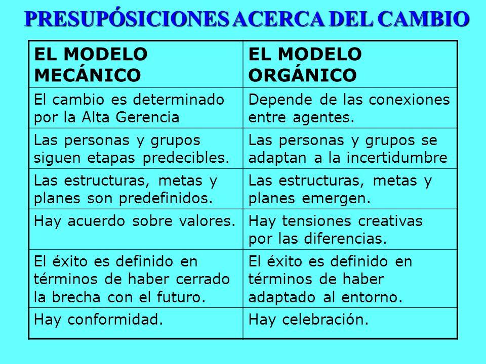 PRESUPÓSICIONES ACERCA DEL CAMBIO