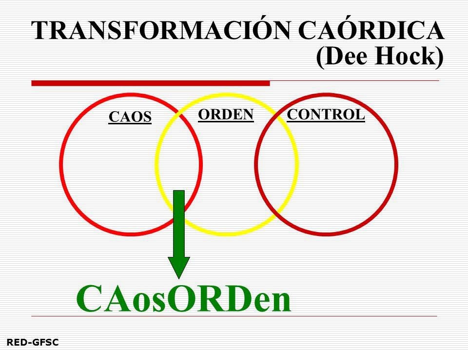 CAosORDen TRANSFORMACIÓN CAÓRDICA (Dee Hock) CAOS ORDEN CONTROL