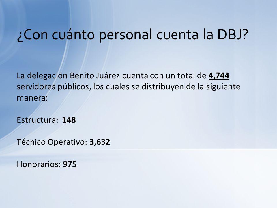¿Con cuánto personal cuenta la DBJ