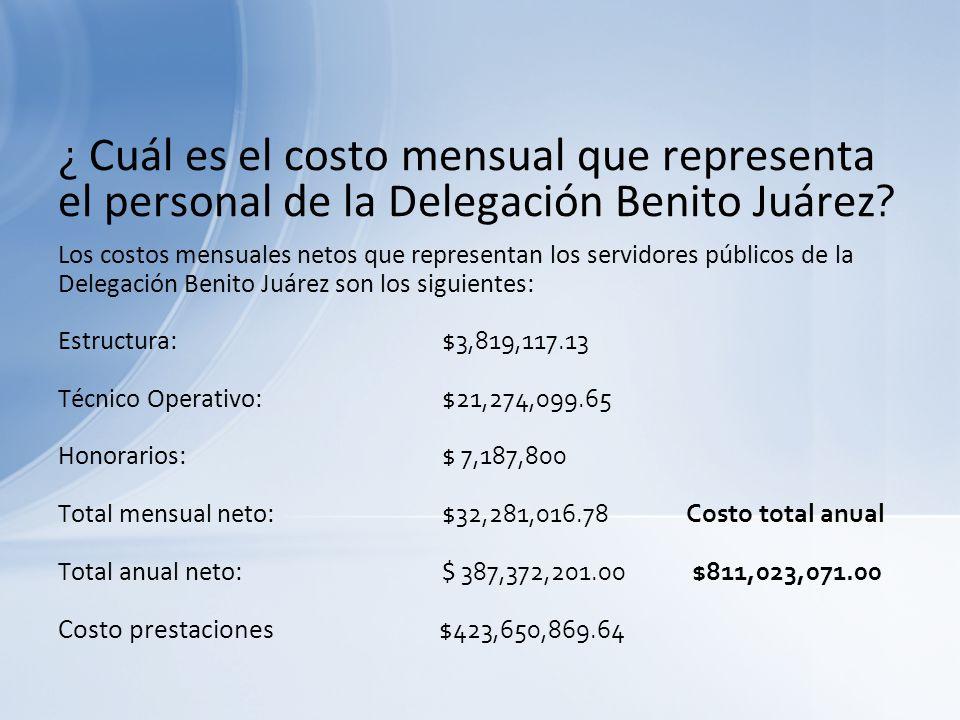 ¿ Cuál es el costo mensual que representa el personal de la Delegación Benito Juárez
