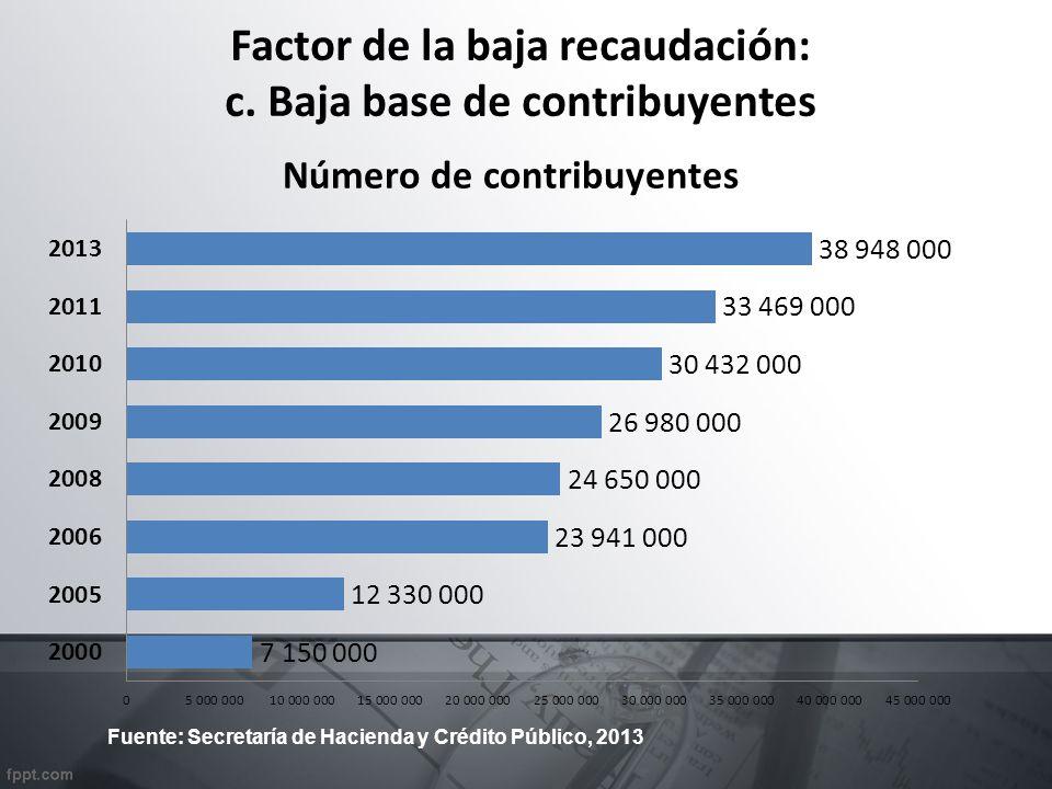Factor de la baja recaudación: c. Baja base de contribuyentes