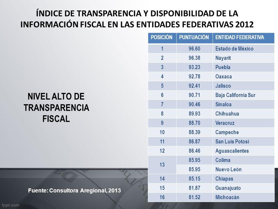ÍNDICE DE TRANSPARENCIA Y DISPONIBILIDAD DE LA INFORMACIÓN FISCAL EN LAS ENTIDADES FEDERATIVAS 2012