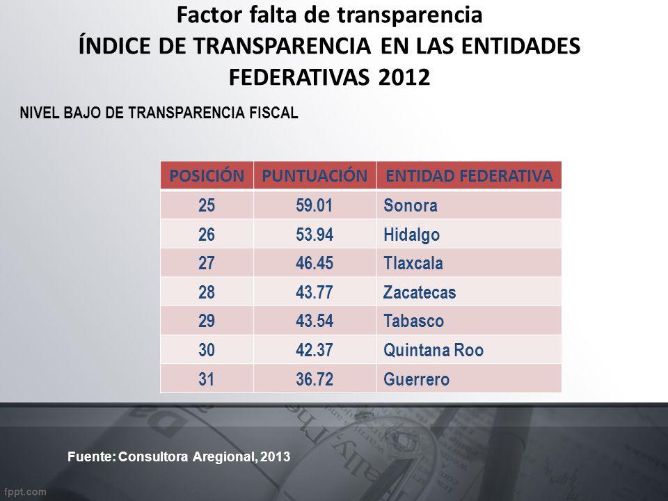 Factor falta de transparencia ÍNDICE DE TRANSPARENCIA EN LAS ENTIDADES FEDERATIVAS 2012