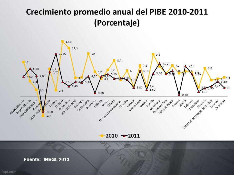 Crecimiento promedio anual del PIBE 2010-2011 (Porcentaje)