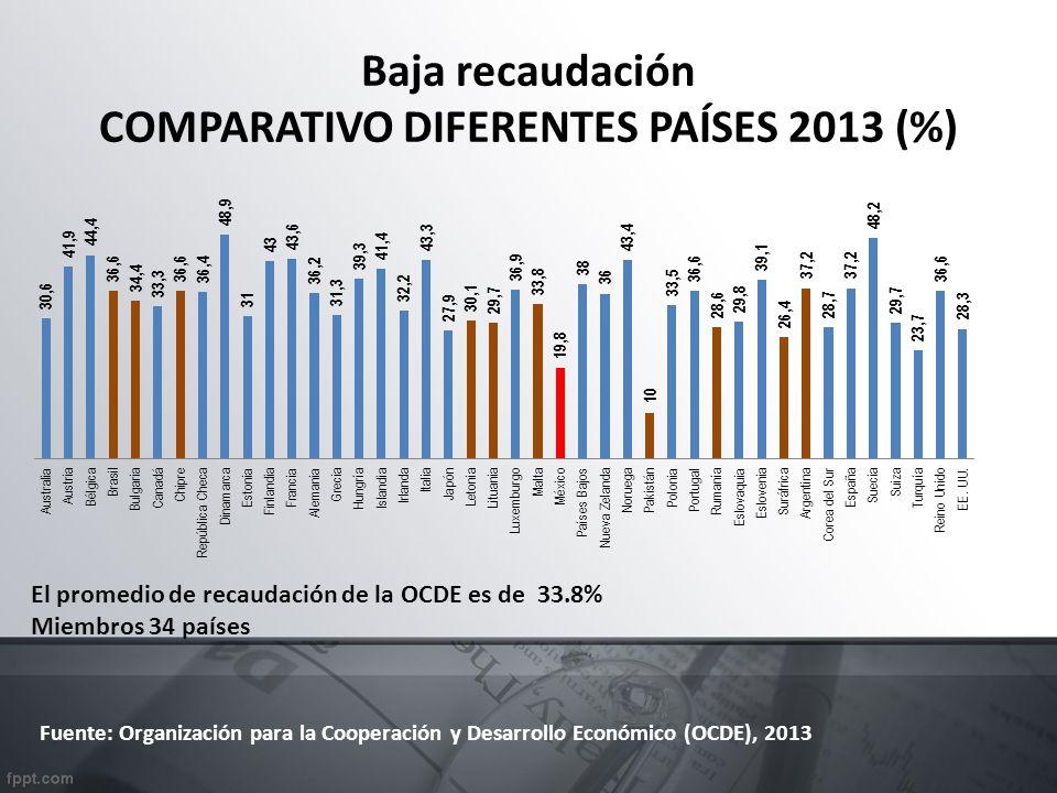 Baja recaudación COMPARATIVO DIFERENTES PAÍSES 2013 (%)