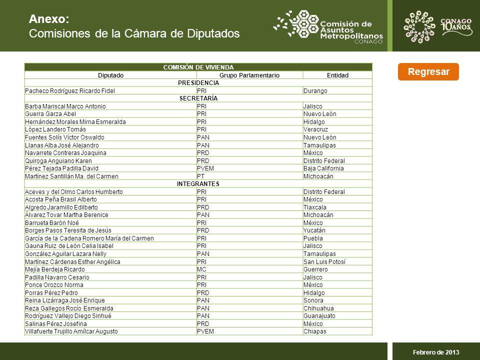 Comisiones de la Cámara de Diputados