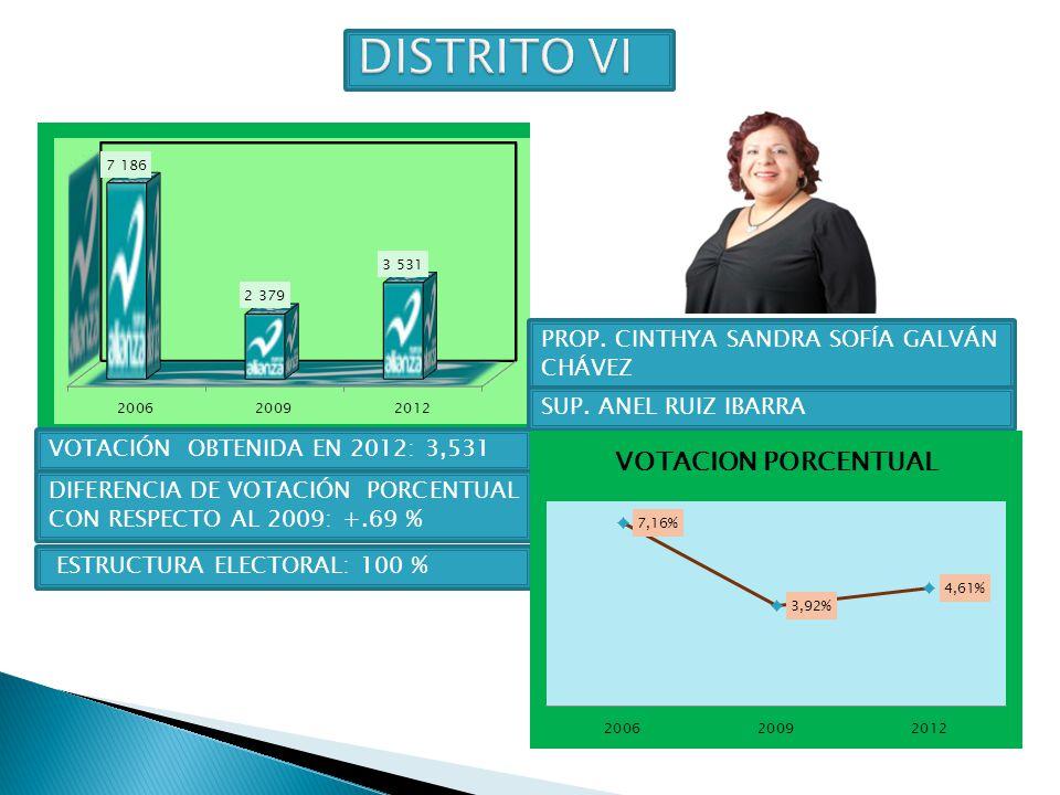 DISTRITO VI PROP. CINTHYA SANDRA SOFÍA GALVÁN CHÁVEZ