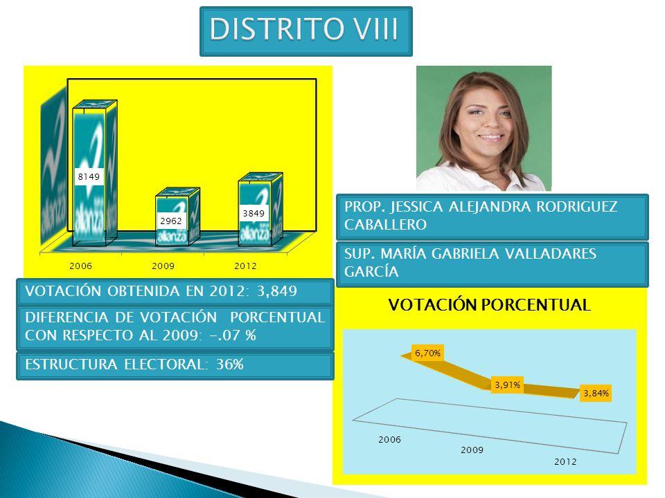DISTRITO VIII PROP. JESSICA ALEJANDRA RODRIGUEZ CABALLERO