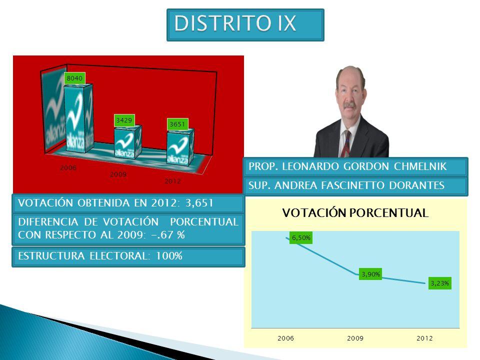 DISTRITO IX PROP. LEONARDO GORDON CHMELNIK