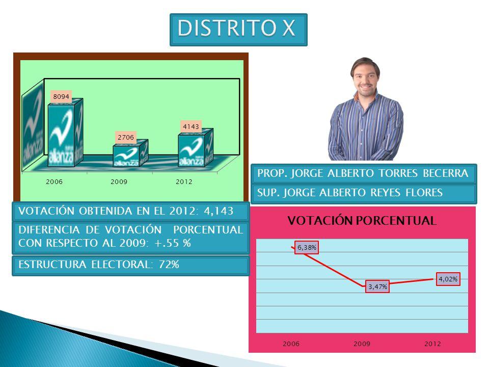 DISTRITO X PROP. JORGE ALBERTO TORRES BECERRA