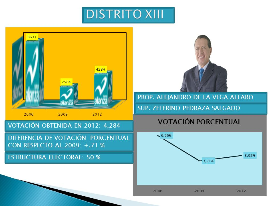 DISTRITO XIII PROP. ALEJANDRO DE LA VEGA ALFARO