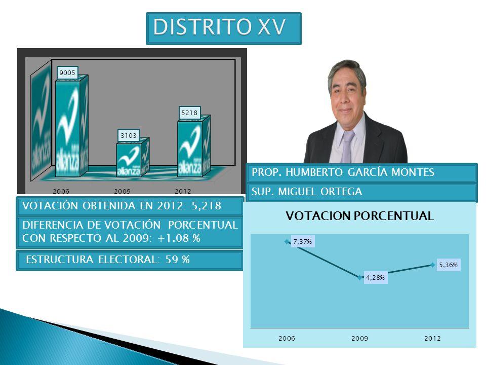 DISTRITO XV PROP. HUMBERTO GARCÍA MONTES SUP. MIGUEL ORTEGA
