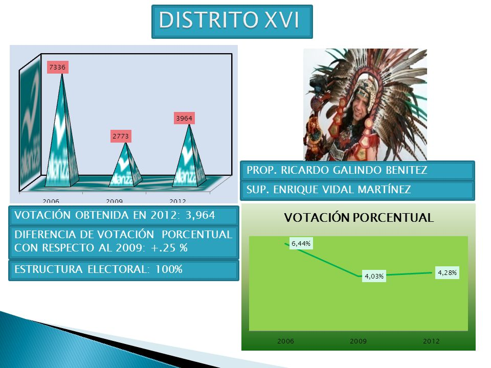 DISTRITO XVI PROP. RICARDO GALINDO BENITEZ SUP. ENRIQUE VIDAL MARTÍNEZ