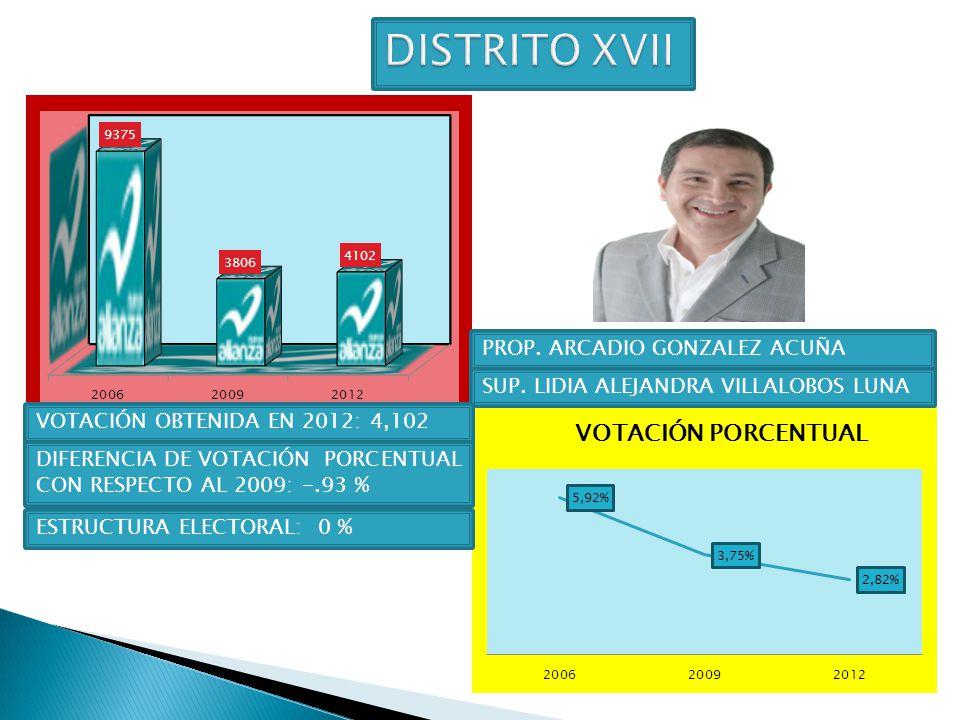 DISTRITO XVII PROP. ARCADIO GONZALEZ ACUÑA
