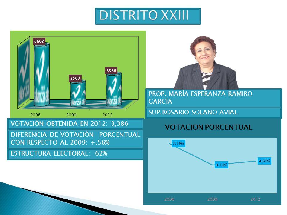 DISTRITO XXIII PROP. MARÍA ESPERANZA RAMIRO GARCÍA