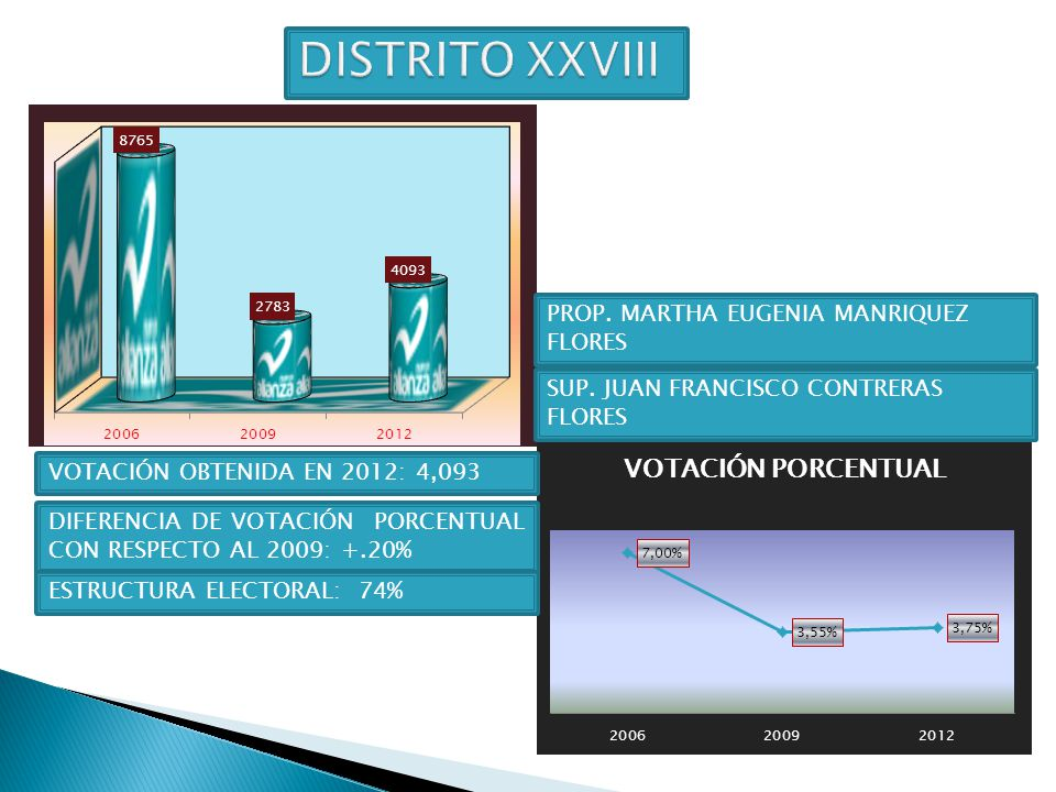 DISTRITO XXVIII PROP. MARTHA EUGENIA MANRIQUEZ FLORES