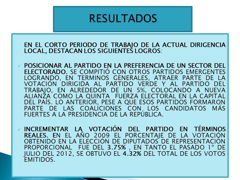 RESULTADOS EN EL CORTO PERIODO DE TRABAJO DE LA ACTUAL DIRIGENCIA LOCAL, DESTACAN LOS SIGUIENTES LOGROS: