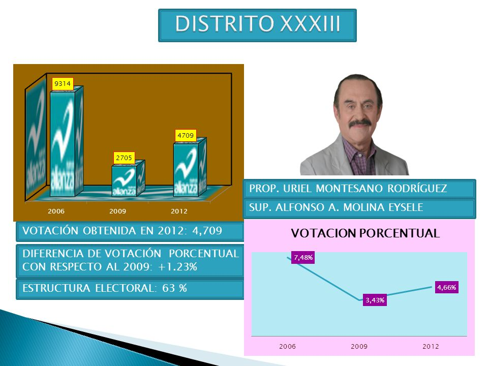 DISTRITO XXXIII PROP. URIEL MONTESANO RODRÍGUEZ
