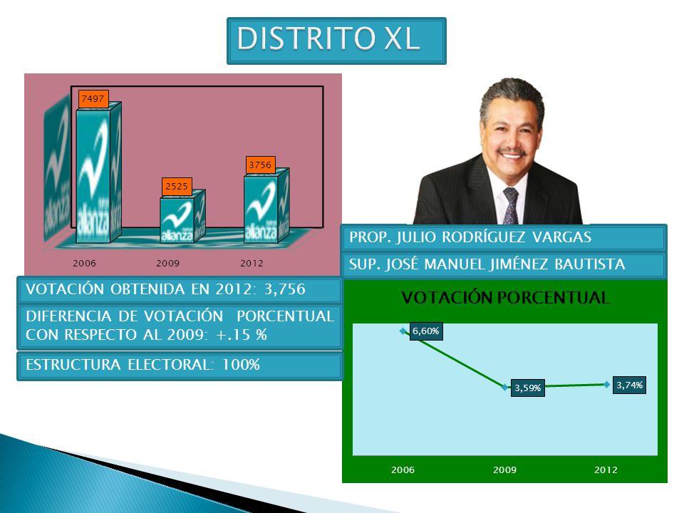 DISTRITO XL PROP. JULIO RODRÍGUEZ VARGAS