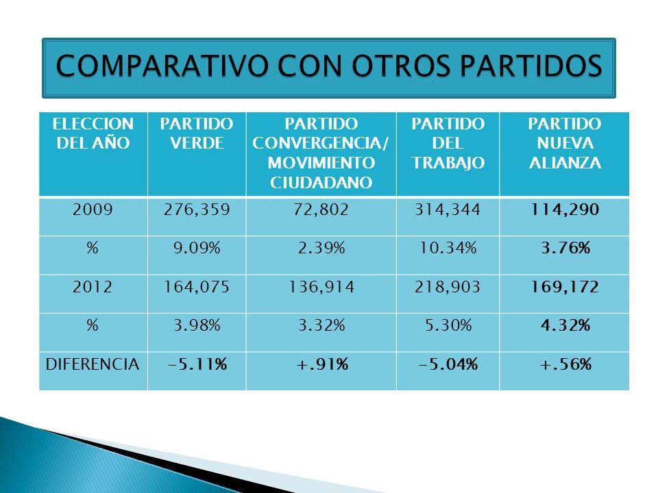 COMPARATIVO CON OTROS PARTIDOS