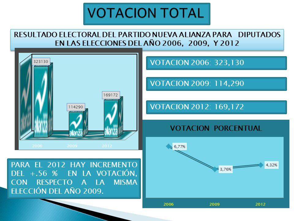 VOTACION TOTAL RESULTADO ELECTORAL DEL PARTIDO NUEVA ALIANZA PARA DIPUTADOS EN LAS ELECCIONES DEL AÑO 2006, 2009, Y 2012.