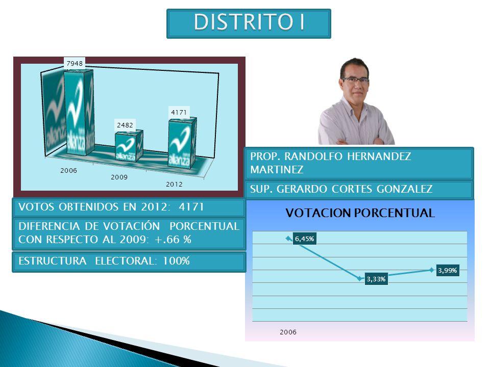 DISTRITO I PROP. RANDOLFO HERNANDEZ MARTINEZ