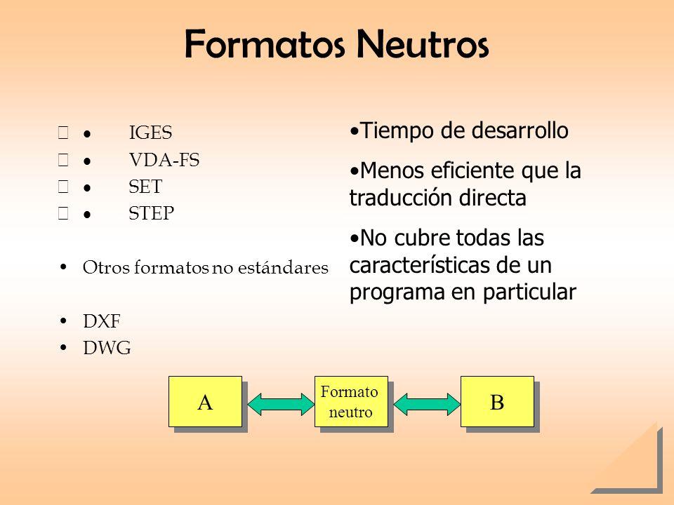 Formatos Neutros Tiempo de desarrollo