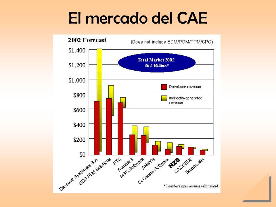 El mercado del CAE