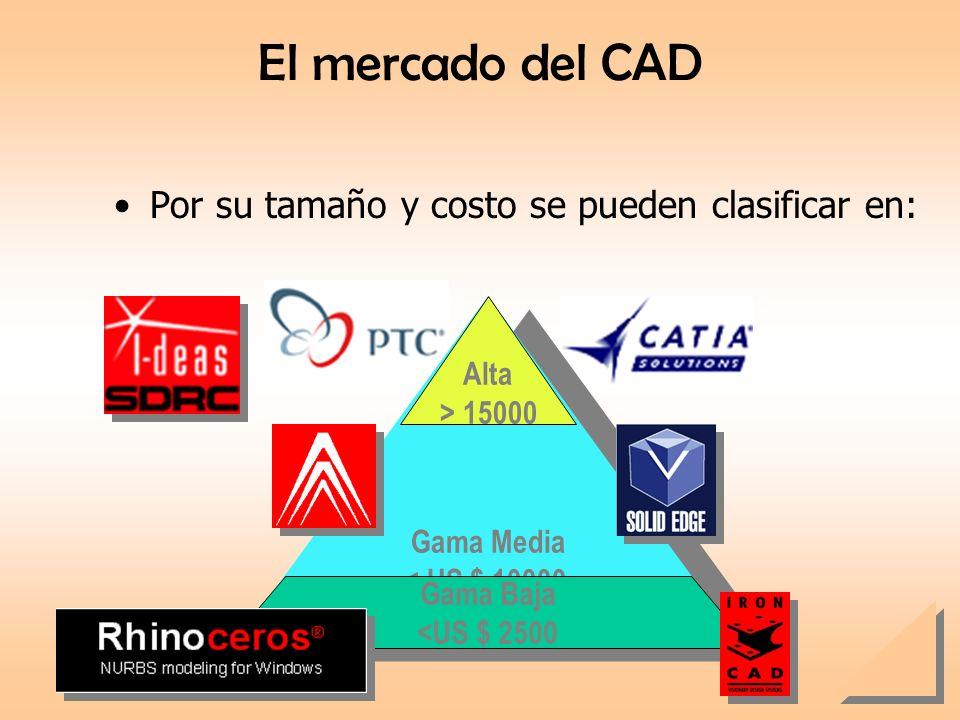 El mercado del CAD Por su tamaño y costo se pueden clasificar en: Alta
