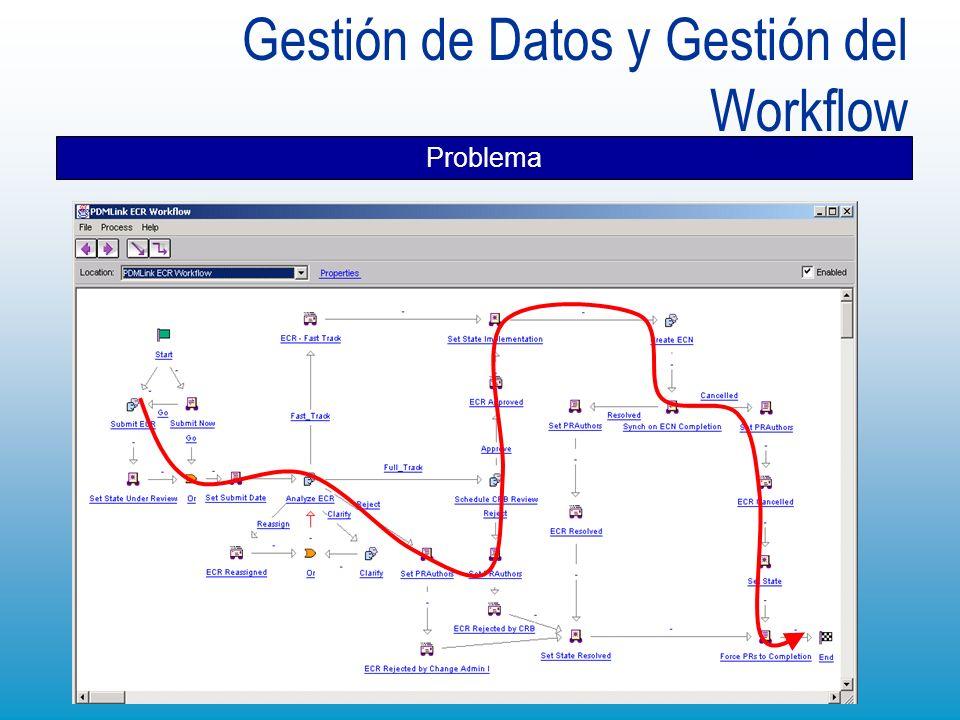 Gestión de Datos y Gestión del Workflow