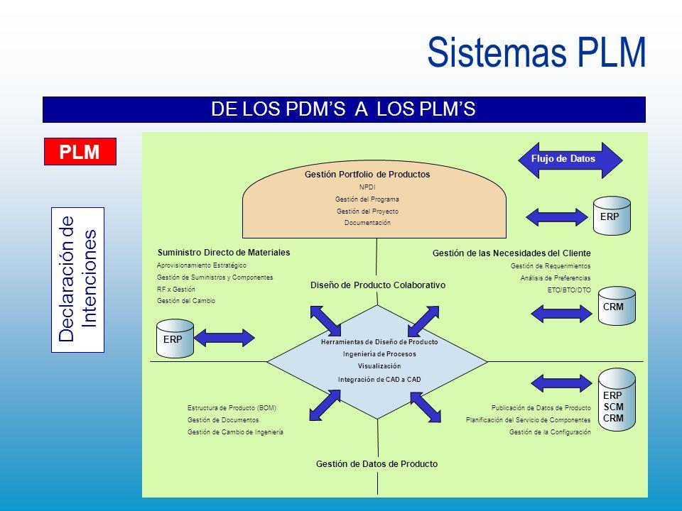 Sistemas PLM DE LOS PDM'S A LOS PLM'S PLM Declaración de Intenciones