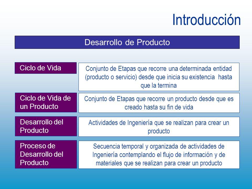 Introducción Desarrollo de Producto Ciclo de Vida