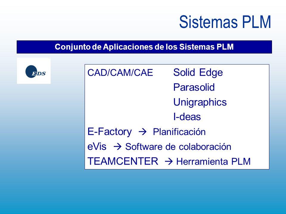 Conjunto de Aplicaciones de los Sistemas PLM