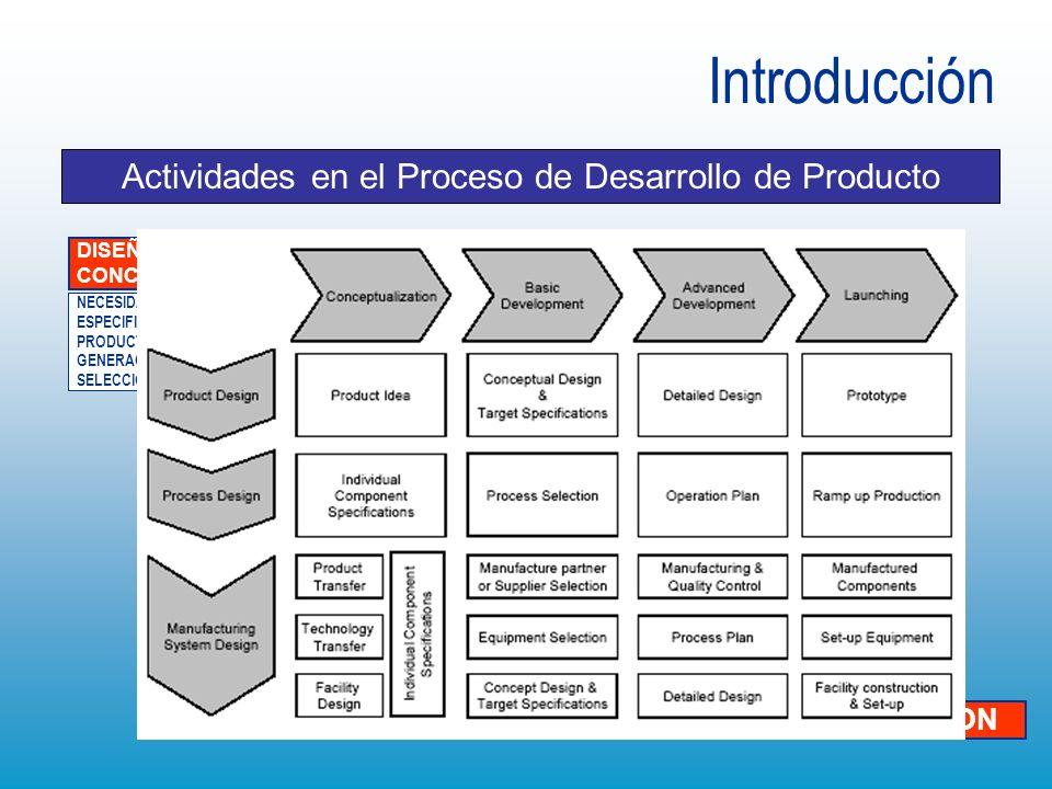 Actividades en el Proceso de Desarrollo de Producto