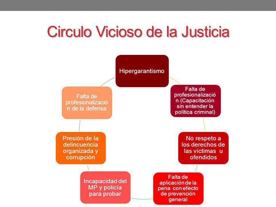 Circulo Vicioso de la Justicia