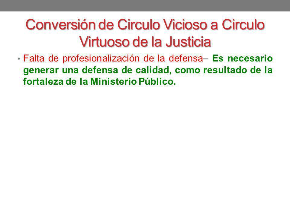 Conversión de Circulo Vicioso a Circulo Virtuoso de la Justicia