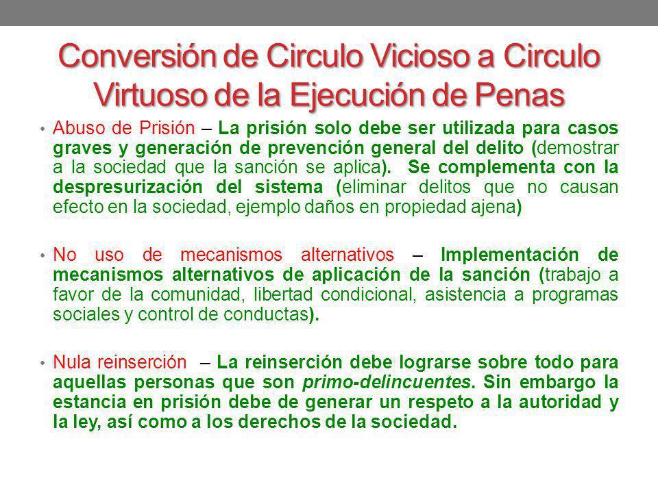 Conversión de Circulo Vicioso a Circulo Virtuoso de la Ejecución de Penas