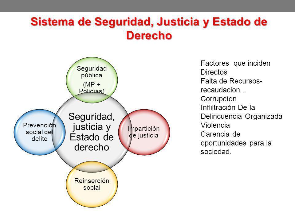 Sistema de Seguridad, Justicia y Estado de Derecho