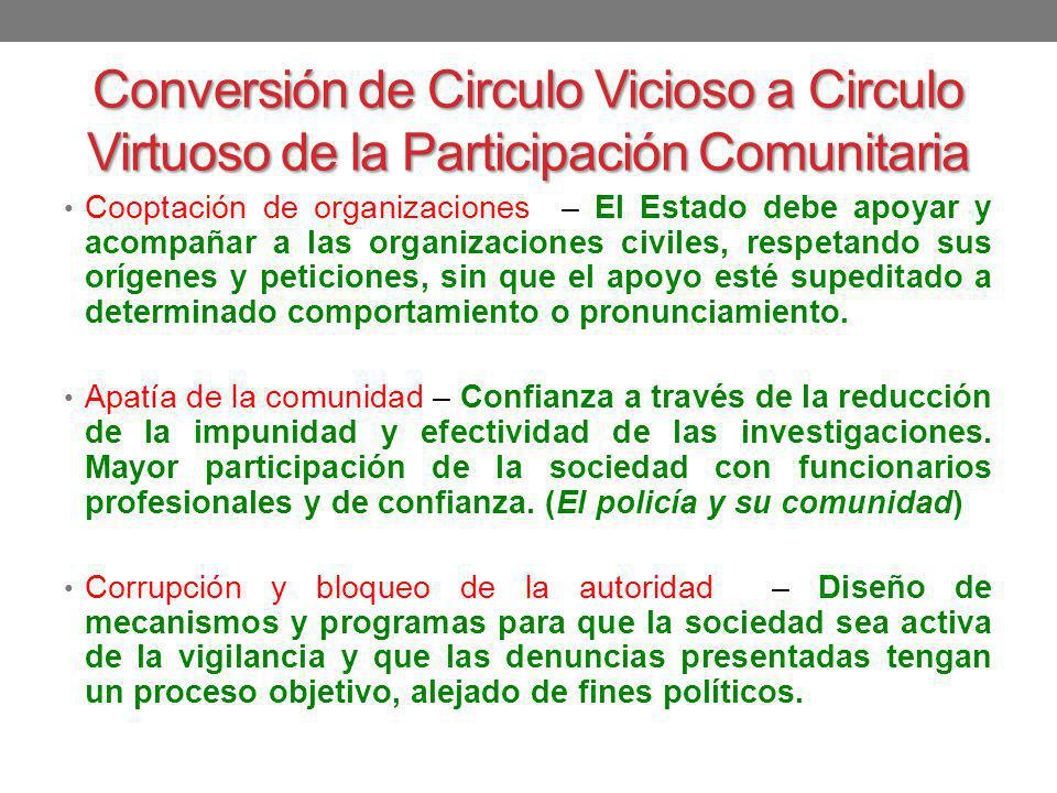 Conversión de Circulo Vicioso a Circulo Virtuoso de la Participación Comunitaria