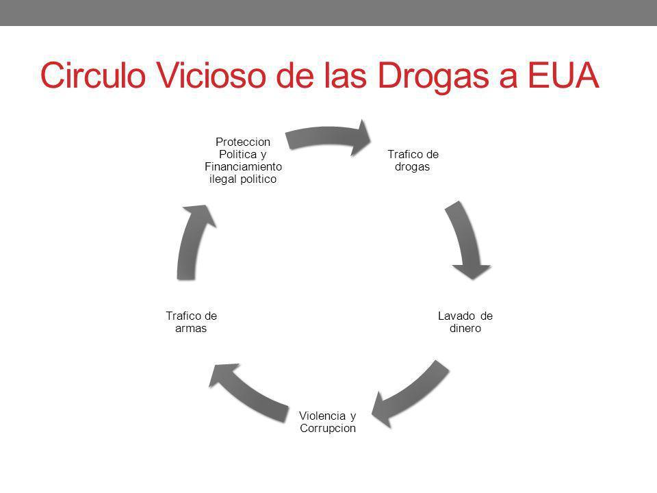 Circulo Vicioso de las Drogas a EUA