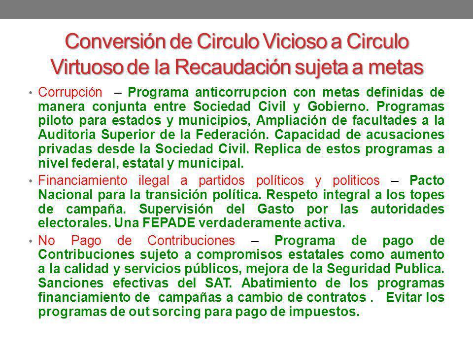 Conversión de Circulo Vicioso a Circulo Virtuoso de la Recaudación sujeta a metas
