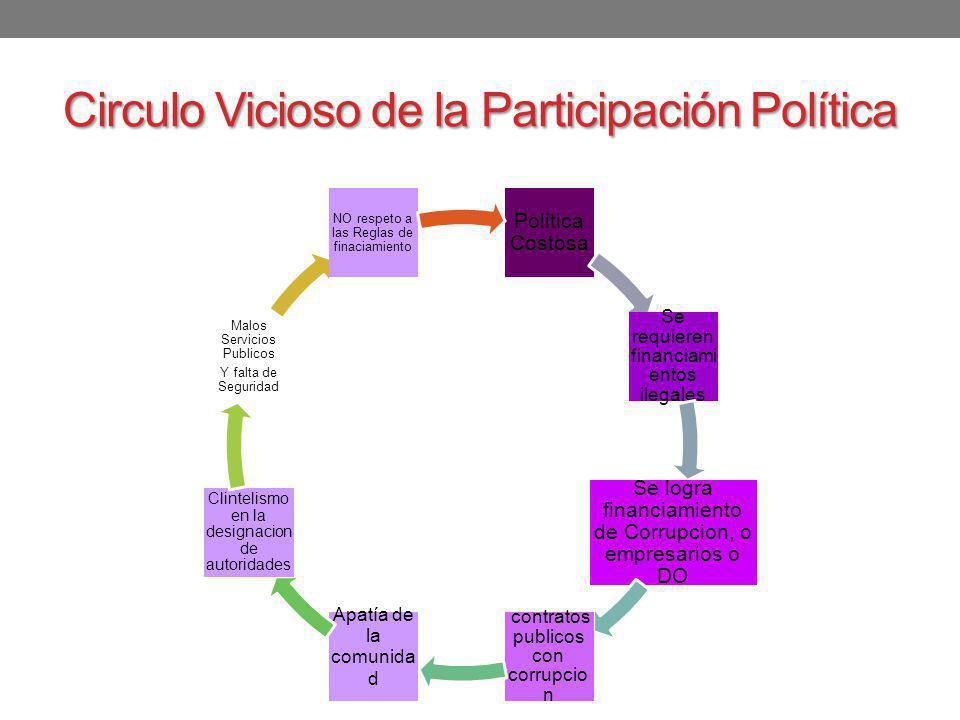 Circulo Vicioso de la Participación Política