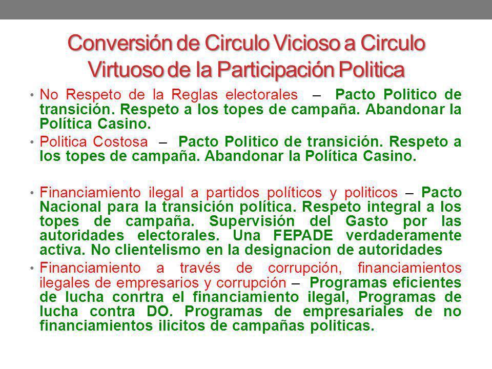 Conversión de Circulo Vicioso a Circulo Virtuoso de la Participación Politica