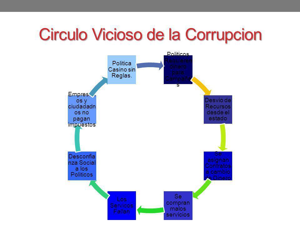 Circulo Vicioso de la Corrupcion