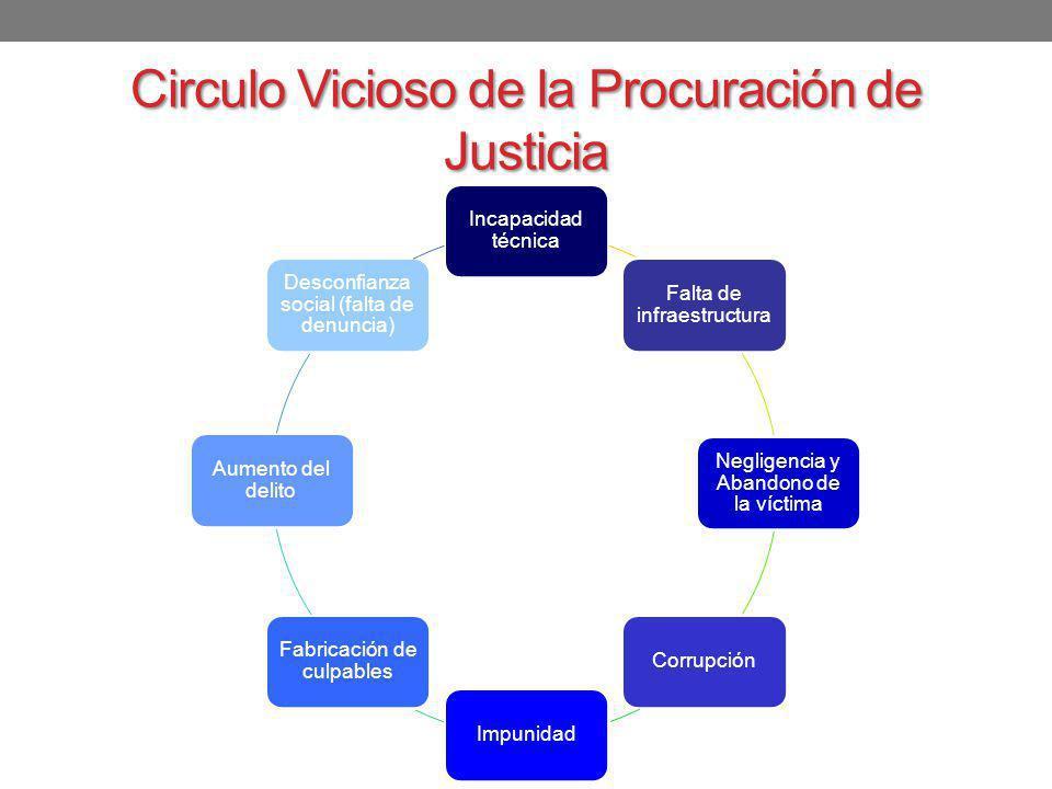 Circulo Vicioso de la Procuración de Justicia