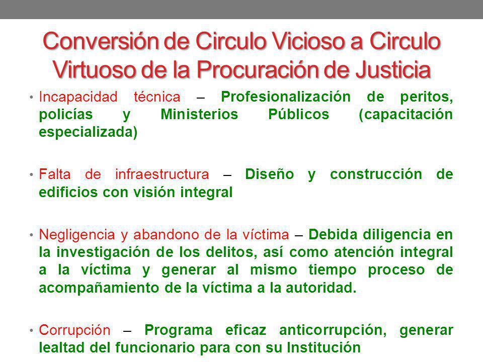 Conversión de Circulo Vicioso a Circulo Virtuoso de la Procuración de Justicia