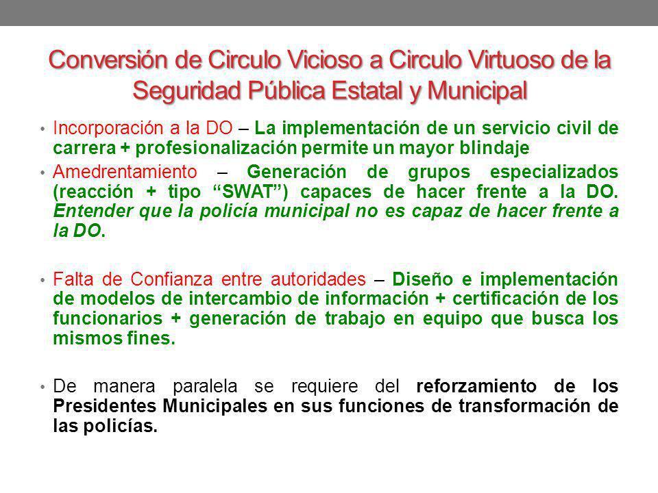 Conversión de Circulo Vicioso a Circulo Virtuoso de la Seguridad Pública Estatal y Municipal