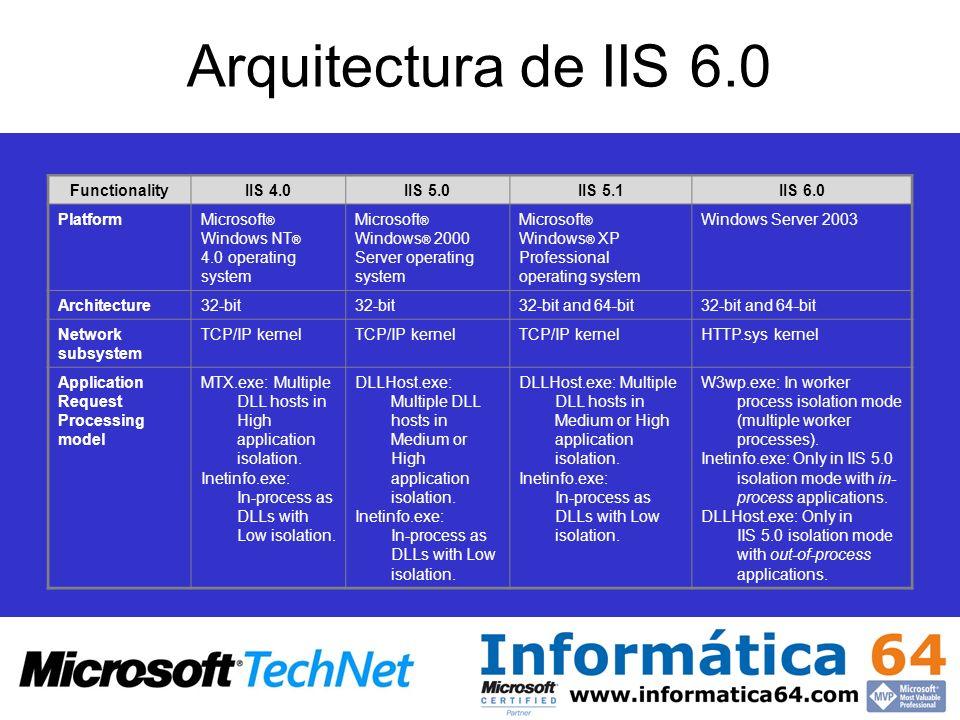 Arquitectura de IIS 6.0 Functionality IIS 4.0 IIS 5.0 IIS 5.1 IIS 6.0