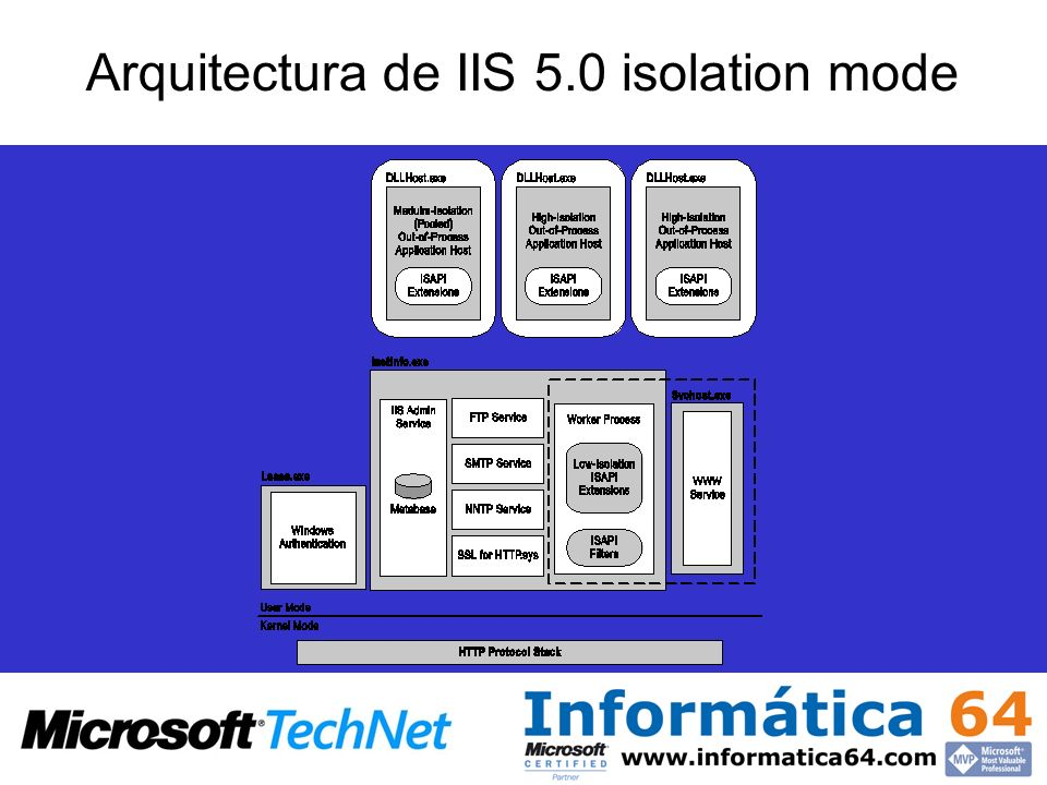 Arquitectura de IIS 5.0 isolation mode