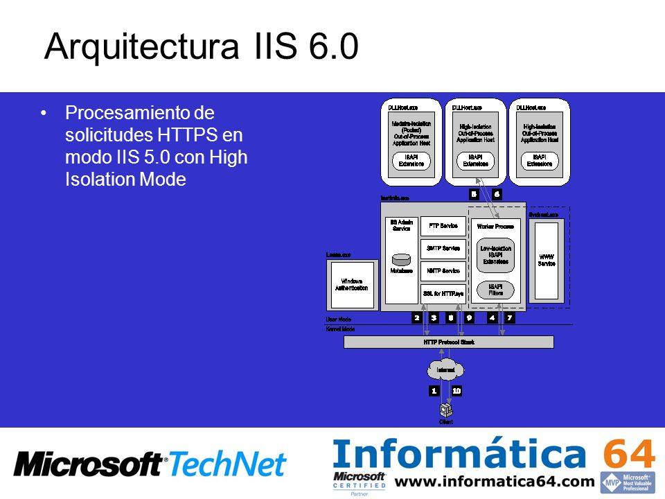 Arquitectura IIS 6.0 Procesamiento de solicitudes HTTPS en modo IIS 5.0 con High Isolation Mode